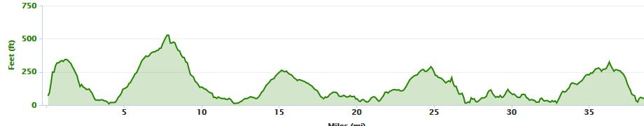 Elevation profile from Mizen Head to Glengariff