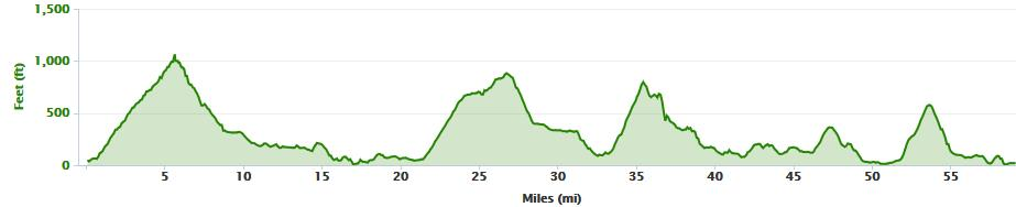 Elevation profile from Glengariff to Tralee