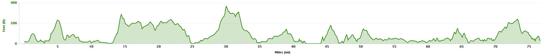 Elevation profile from Tralee to Lahinch