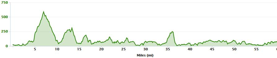 Elevation profile from Lahinch to Galway