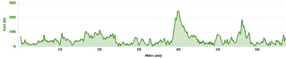 Elevation profile from Galway to Clifden