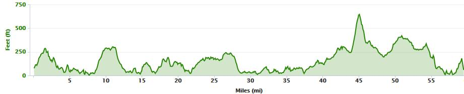 Elevation profile from Clifden to Westport