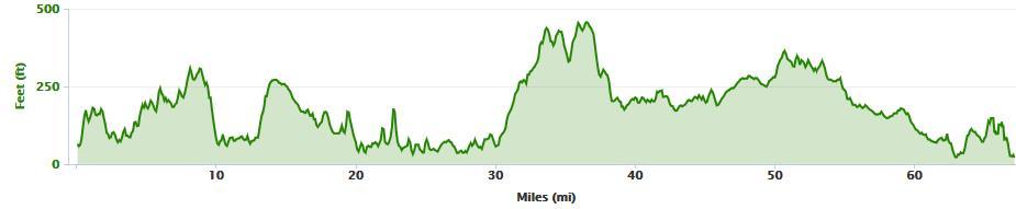 Elevation profile from Westport to Sligo