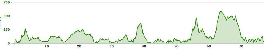 Elevation profile from Sligo to Portnoo/Narin