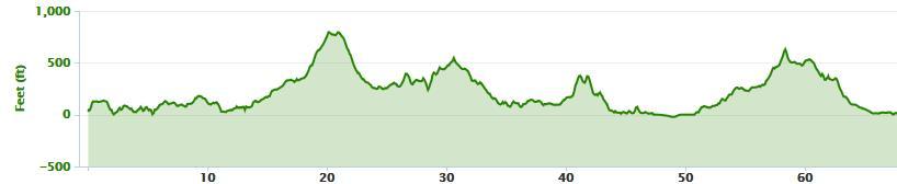 Elevation profile from Portnoo/Narin to Malin Head